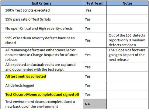 Sqa blog for Sign off template for testing